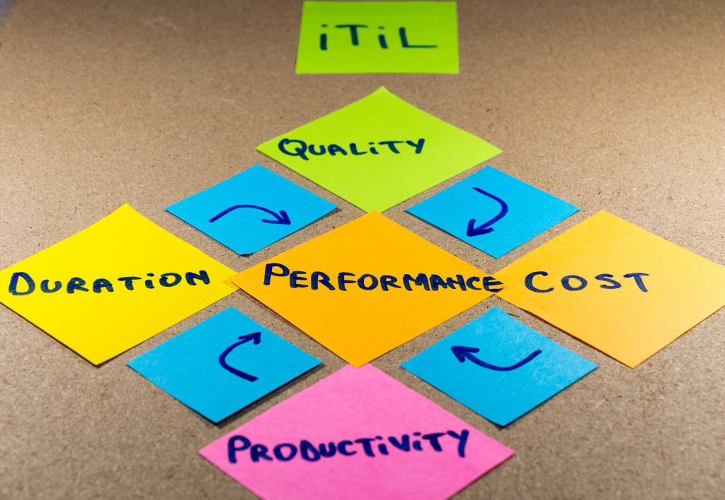 ITIL process på post it-lappar