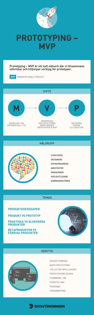 prototyping-mvp-dfstockholm-infographic