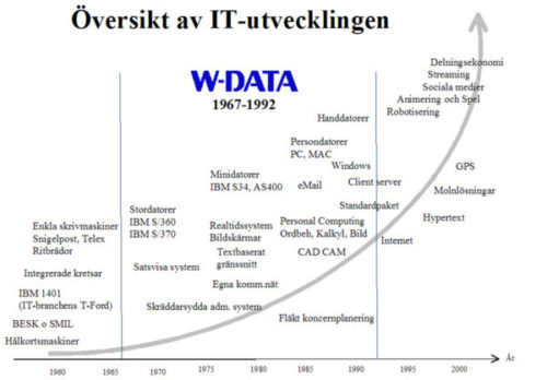 w-data-o%cc%88versikt-o%cc%88ver-it-utvecklingen
